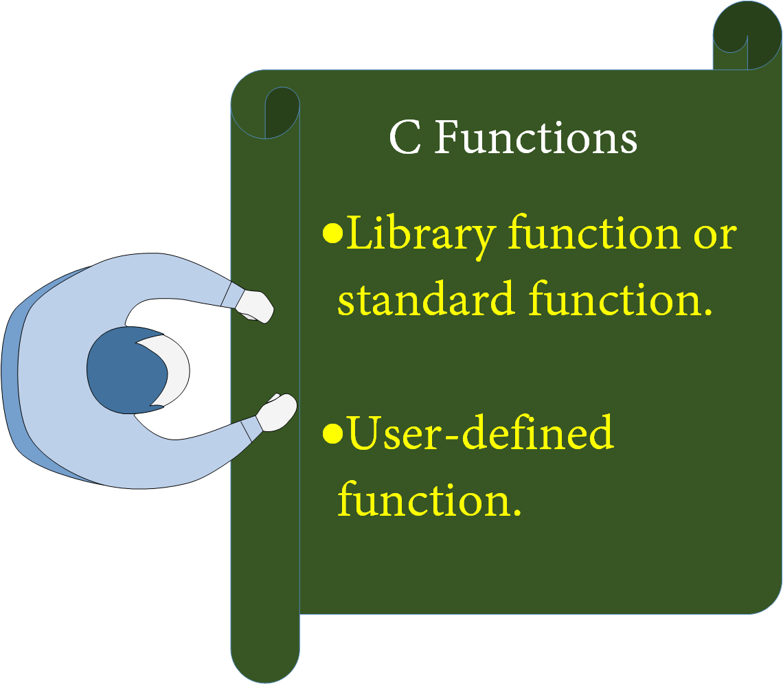 C Functions (User defined function - Structure, Declaration