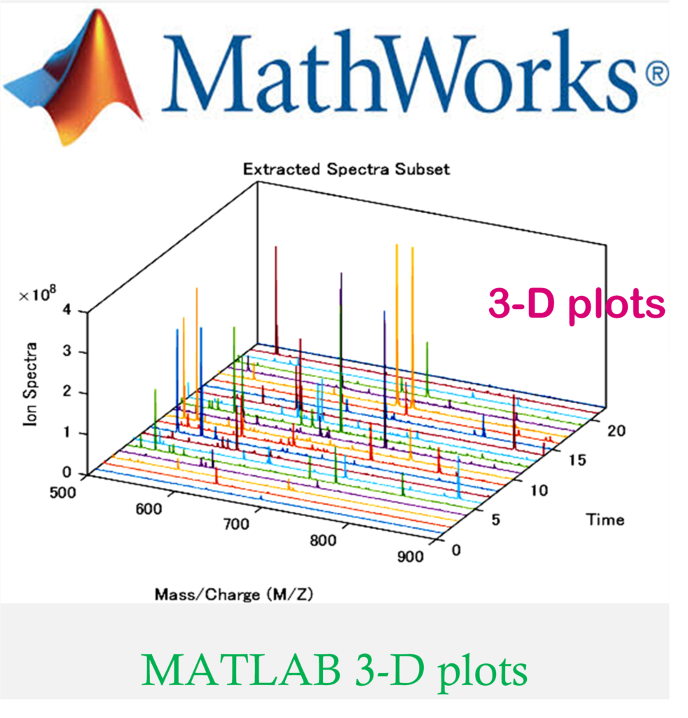 MATLAB 3-D Plots (Surface plot & Mesh plot) - Electricalworkbook