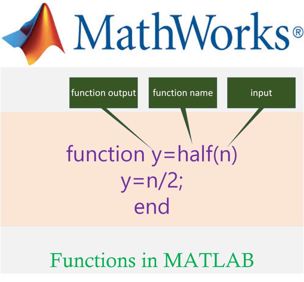 anonymous function matlab