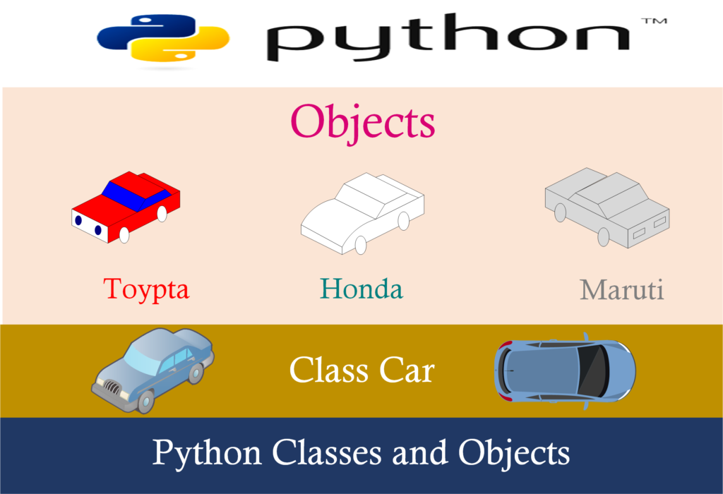 Python Objects and Classes (Class, Object, function __int()__)