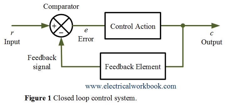 Comparison Between Open Loop And Closed Loop Control