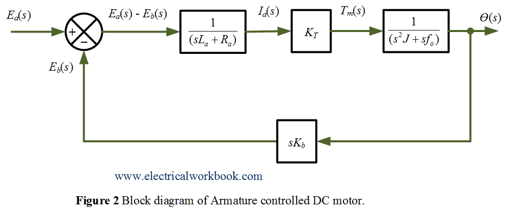 Armature Controlled Dc Servomotor In Control System